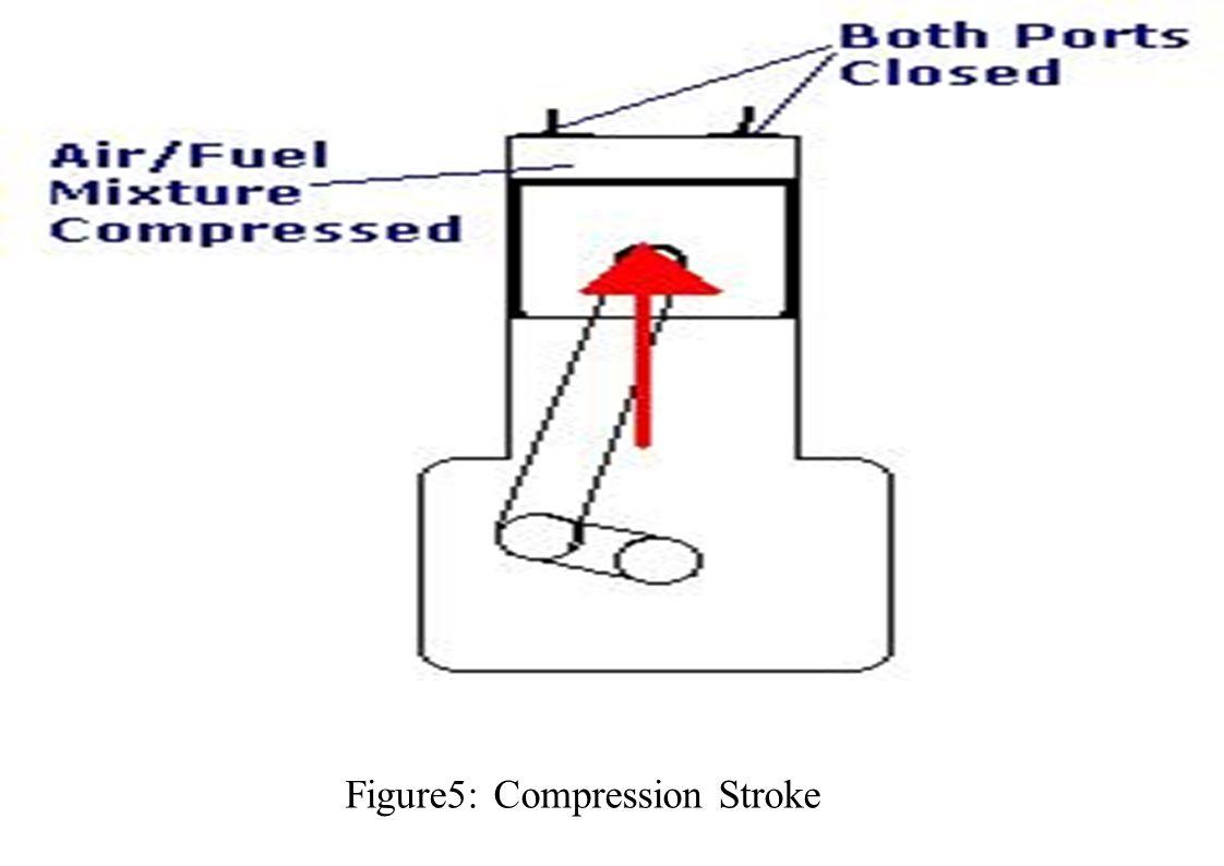 Figure5: Compression Stroke