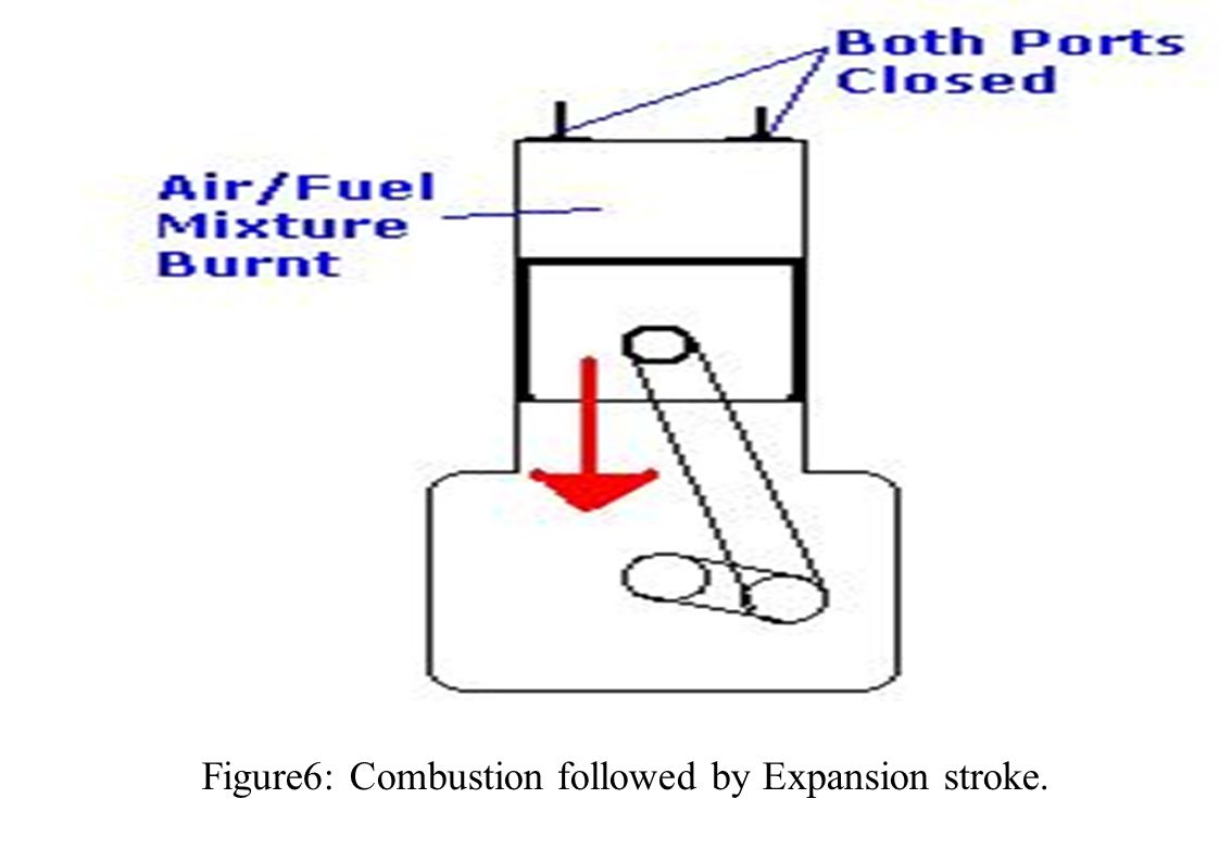 Figure6: Combustion followed by Expansion stroke.