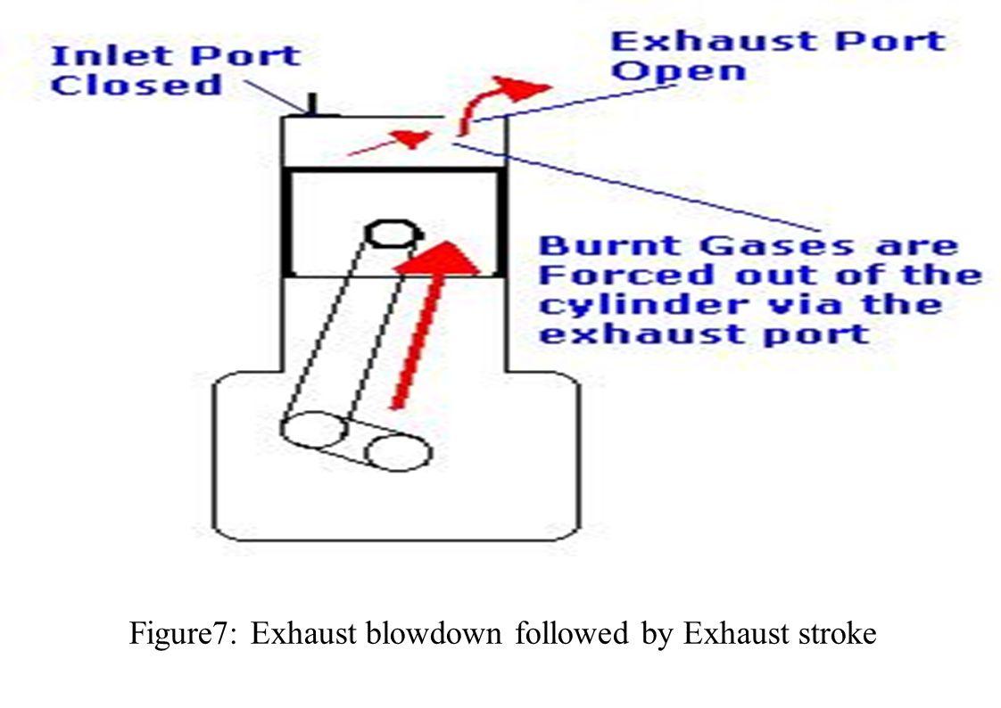 Figure7: Exhaust blowdown followed by Exhaust stroke