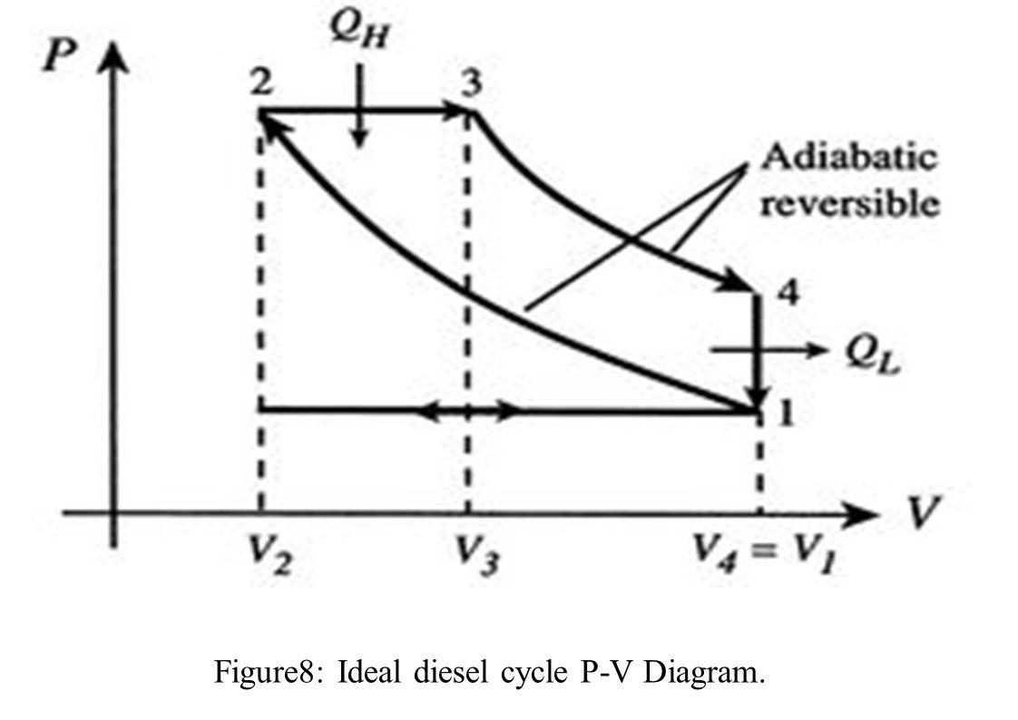 Figure8: Ideal diesel cycle P-V Diagram.