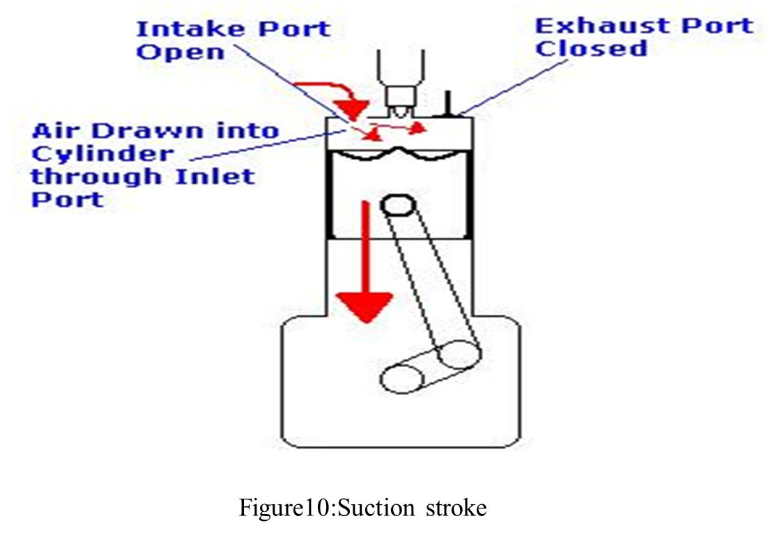 Figure10:Suction stroke
