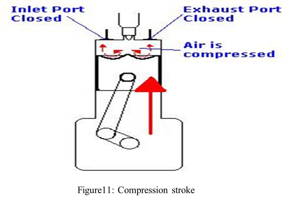 Figure11: Compression stroke