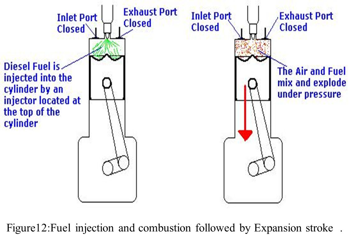 Figure12:Fuel injection and combustion followed by Expansion stroke .