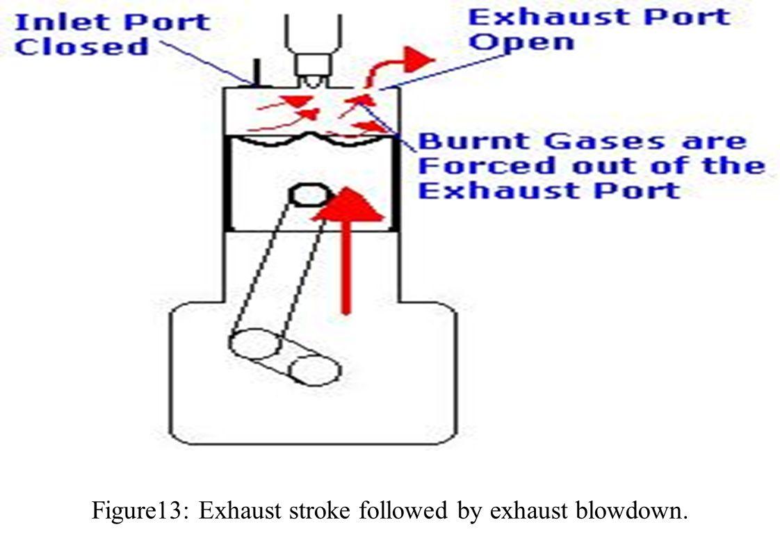 Figure13: Exhaust stroke followed by exhaust blowdown.