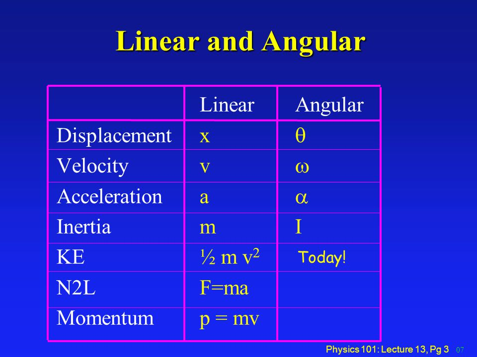 Linear and Angular Linear Angular Displacement x q Velocity v w