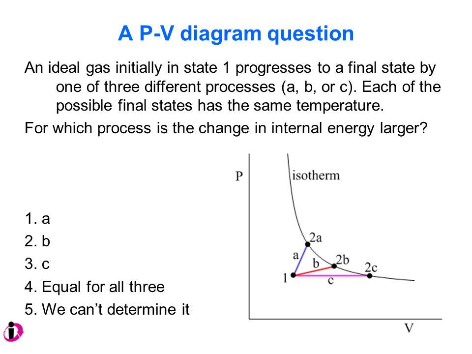 A P-V diagram question