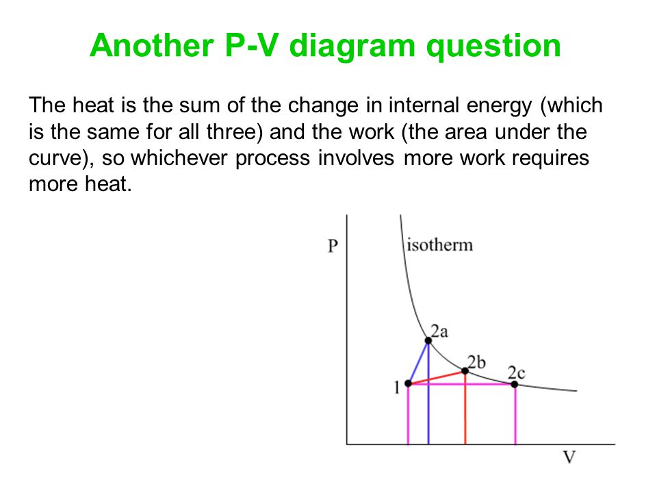 Another P-V diagram question