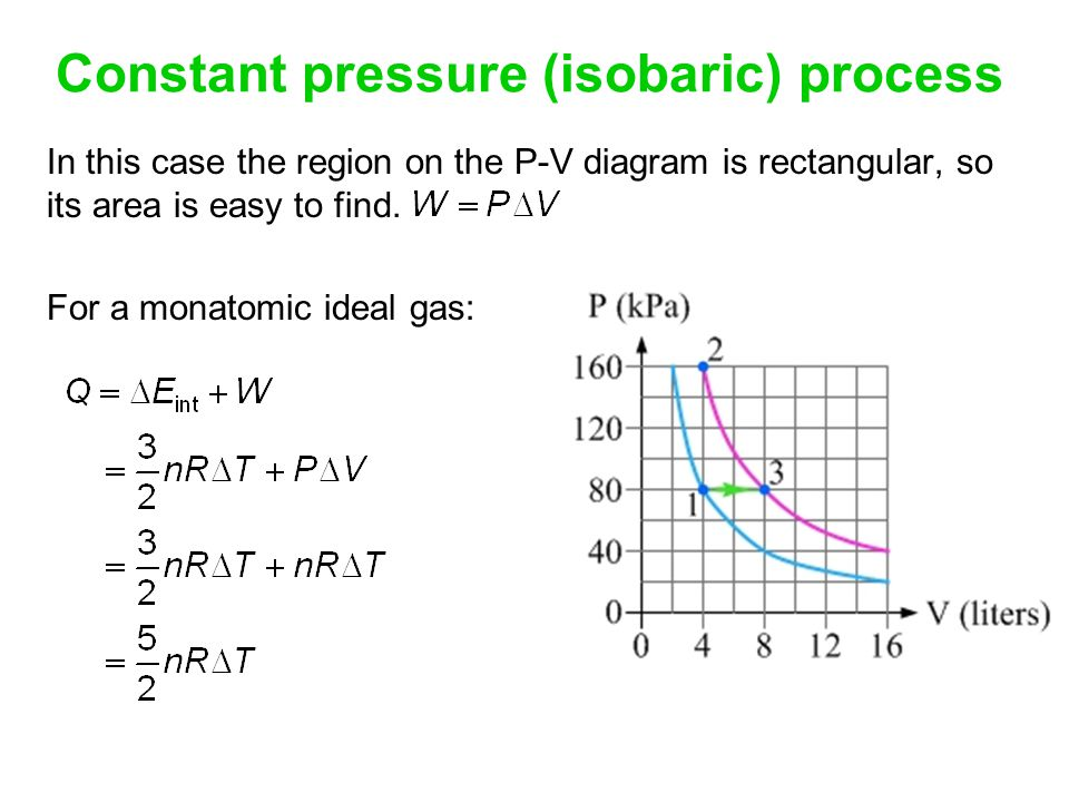 Constant pressure (isobaric) process