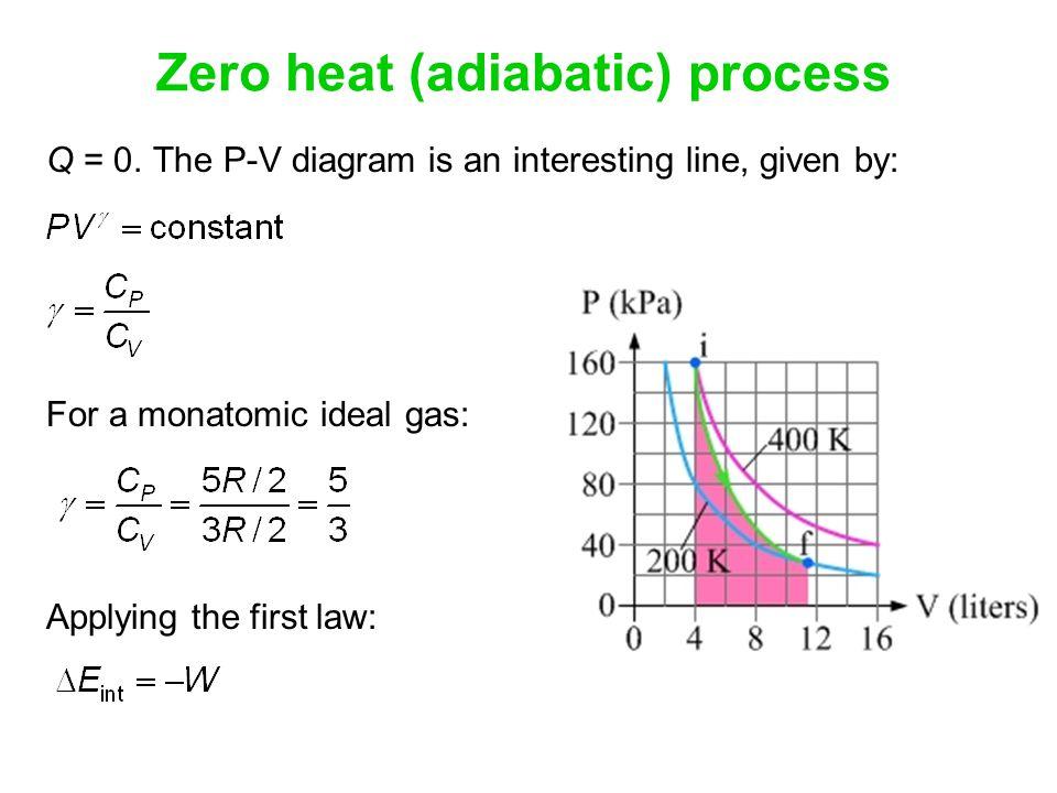 Zero heat (adiabatic) process