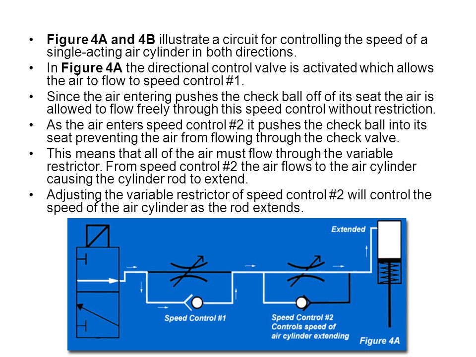 Figure 4A and 4B illustrate a circuit for controlling the speed of a single-acting air cylinder in both directions.