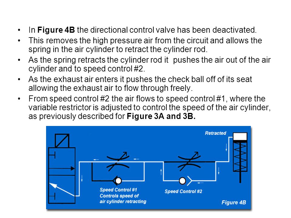 In Figure 4B the directional control valve has been deactivated.