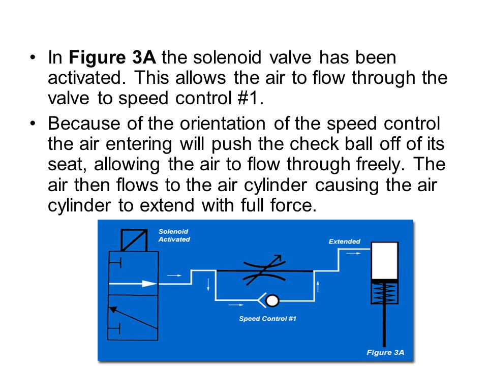 In Figure 3A the solenoid valve has been activated