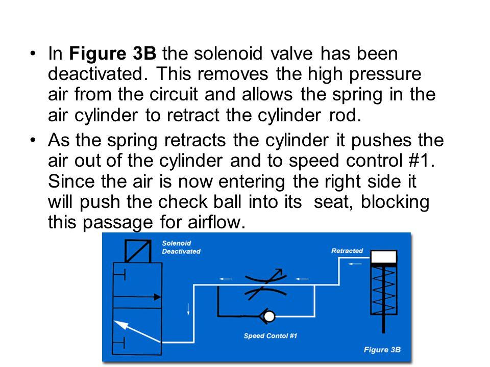 In Figure 3B the solenoid valve has been deactivated