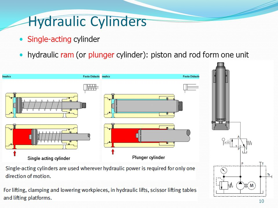 Hydraulic Cylinders Single-acting cylinder