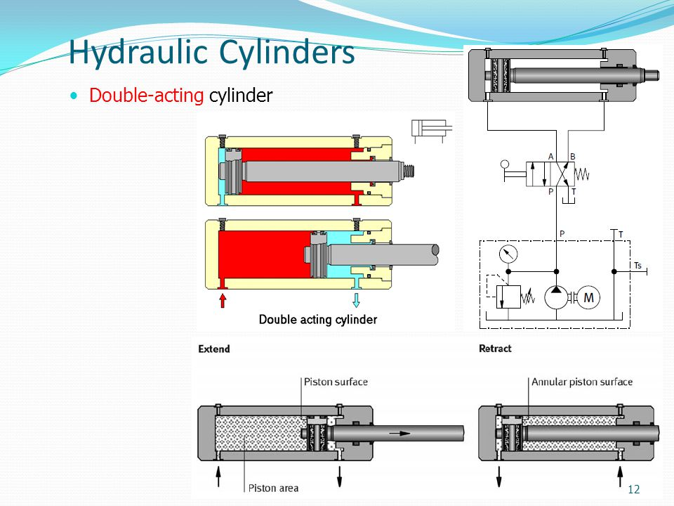 Hydraulic Cylinders Double-acting cylinder