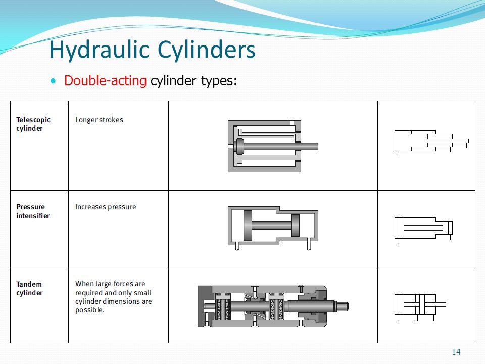 Hydraulic Cylinders Double-acting cylinder types: