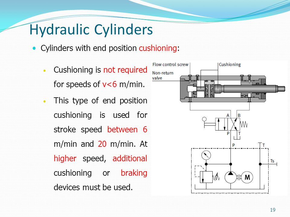 Hydraulic Cylinders Cylinders with end position cushioning: