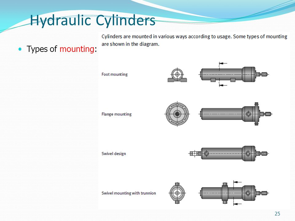 Hydraulic Cylinders Types of mounting: