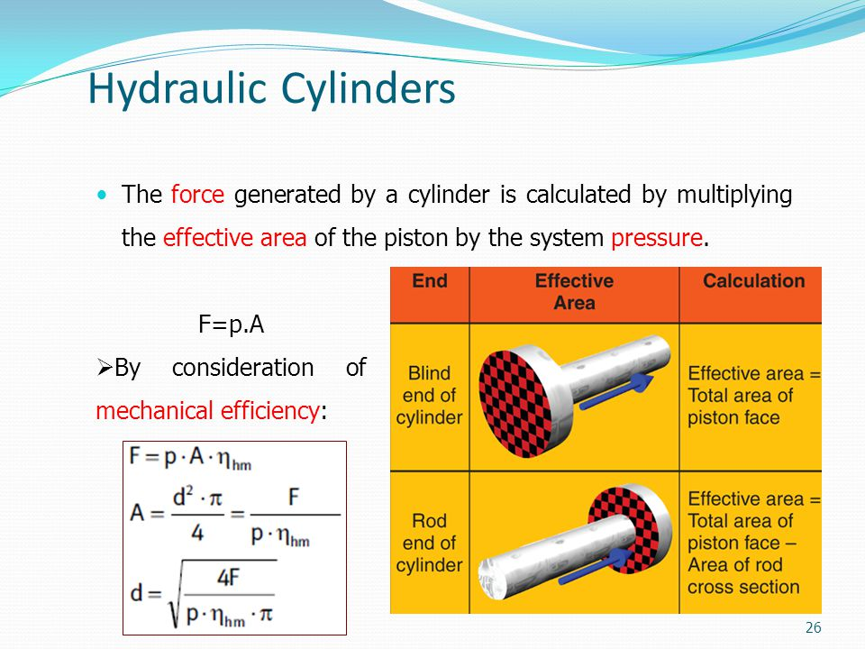 Hydraulic Cylinders The force generated by a cylinder is calculated by multiplying the effective area of the piston by the system pressure.