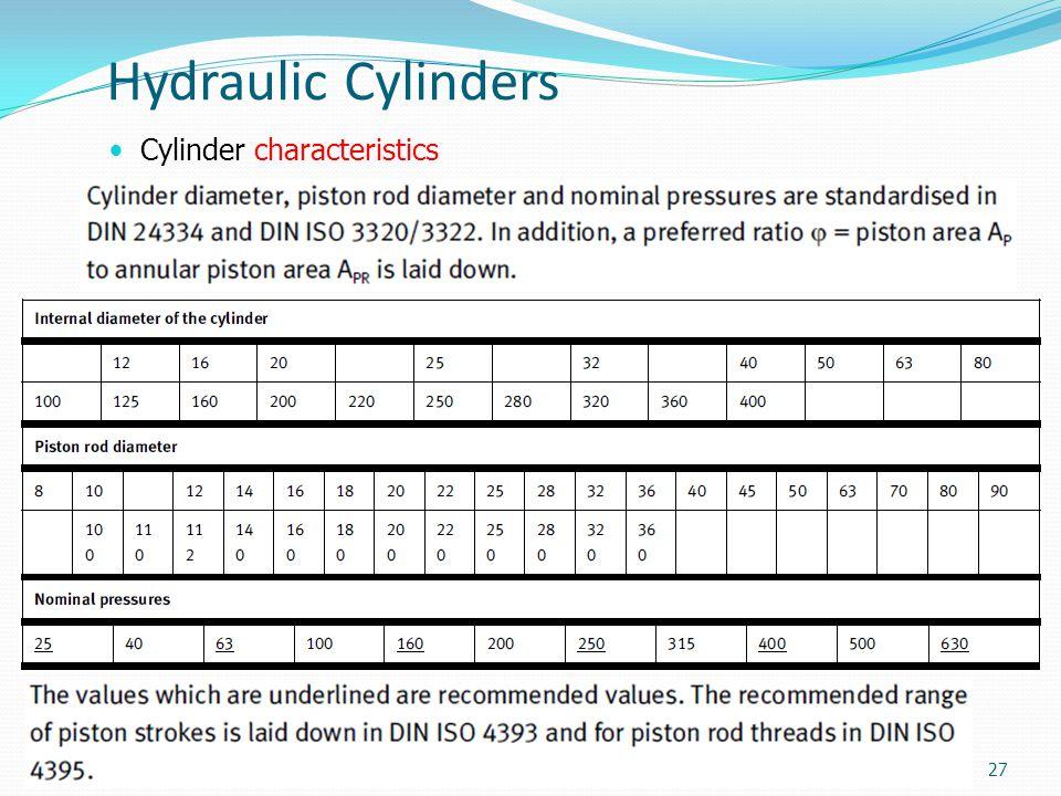 Hydraulic Cylinders Cylinder characteristics
