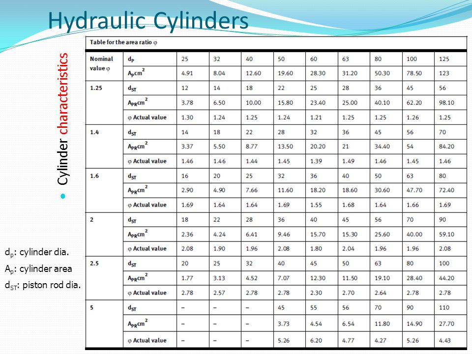 Hydraulic Cylinders Cylinder characteristics dp: cylinder dia.