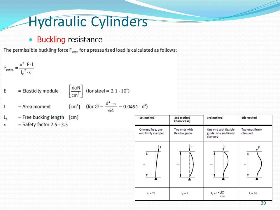 Hydraulic Cylinders Buckling resistance