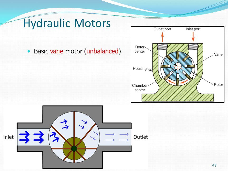 Hydraulic Motors Basic vane motor (unbalanced)