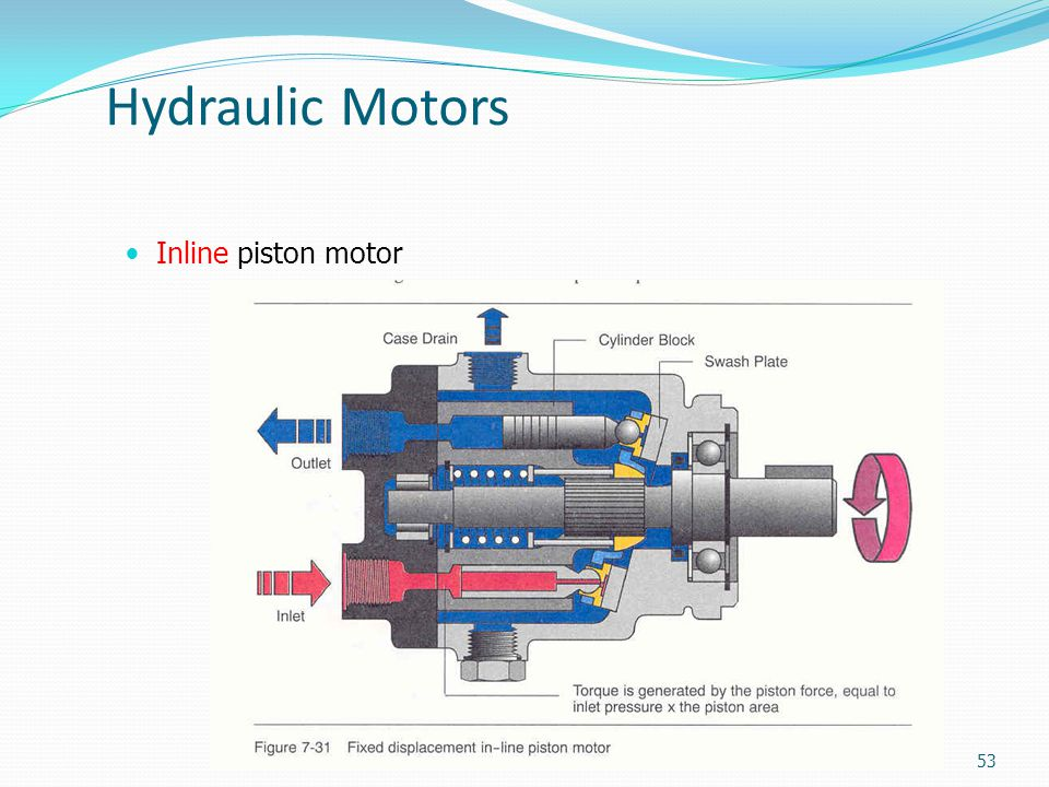 Hydraulics Pneumatics Ppt Download