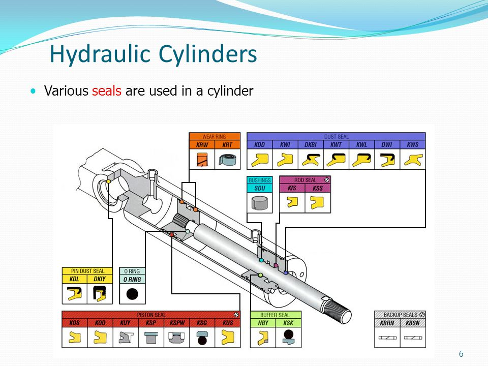 Hydraulic Cylinders Various seals are used in a cylinder