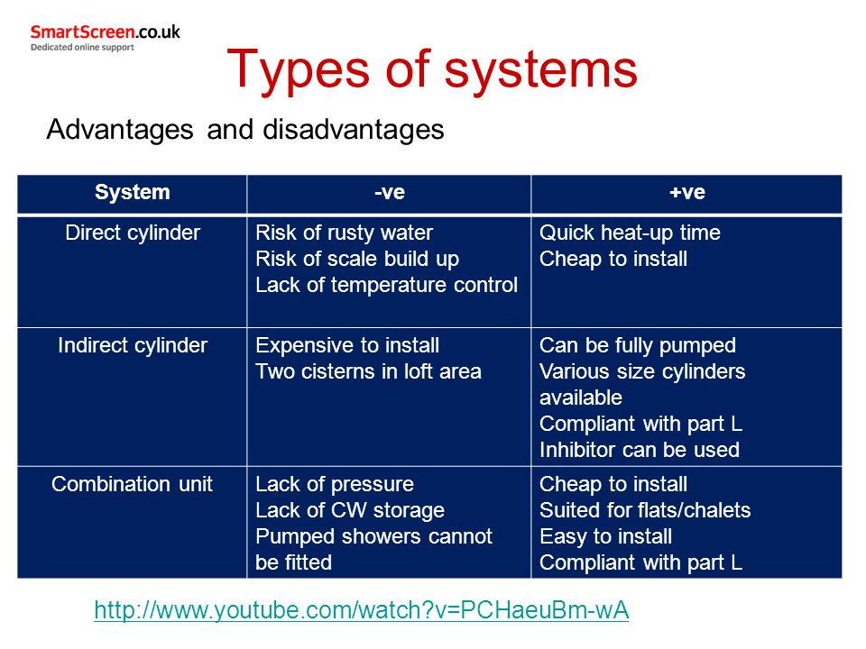 Types of systems Advantages and disadvantages