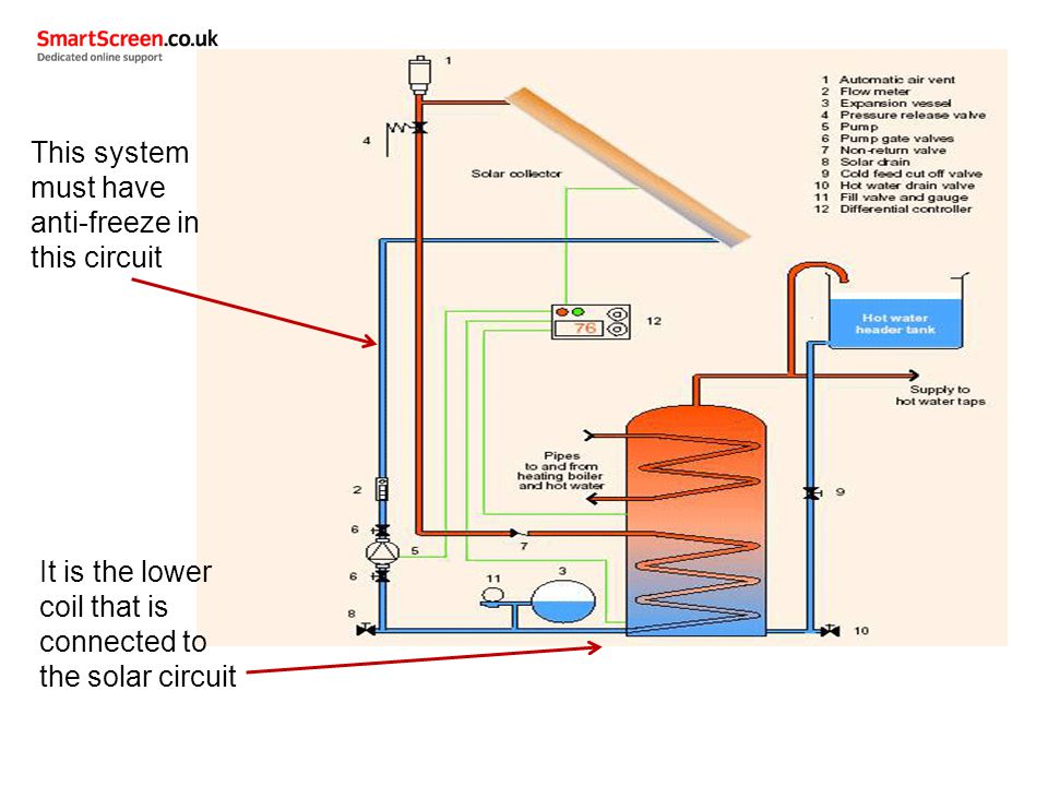 Awesome Different Central Heating Systems Composition - Electrical ...