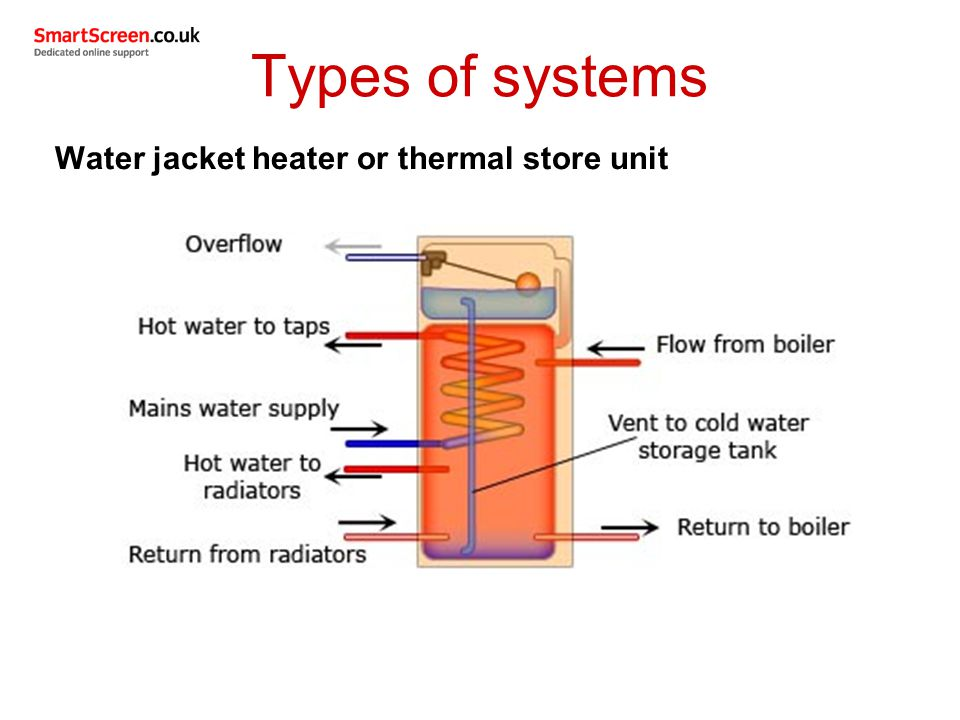 Unit 206 domestic hot water systems ppt video online for All types of water