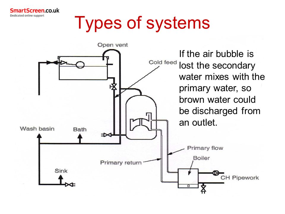 Types of systems If the air bubble is lost the secondary water mixes with the primary water, so brown water could be discharged from an outlet.