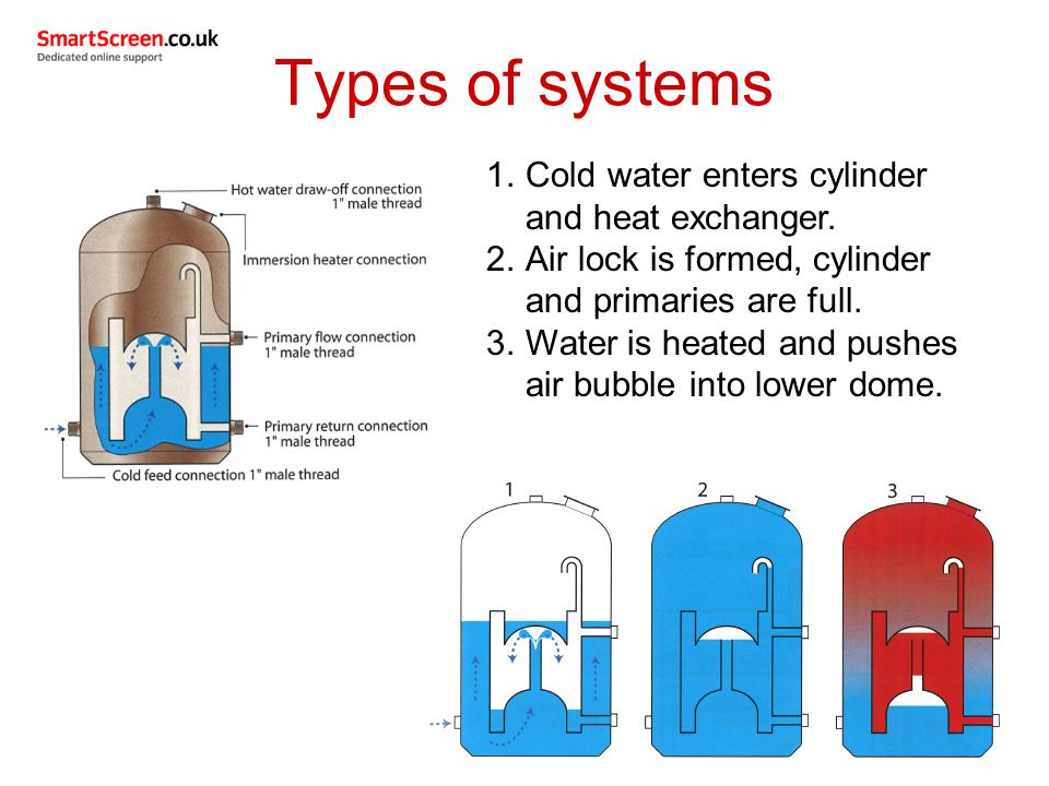 Types of systems Cold water enters cylinder and heat exchanger.
