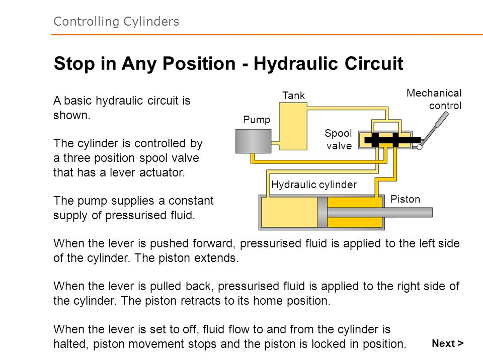 Stop in Any Position - Hydraulic Circuit