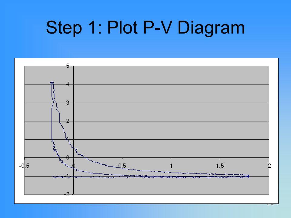 Step 1: Plot P-V Diagram P-V Data will look something like this Noisy