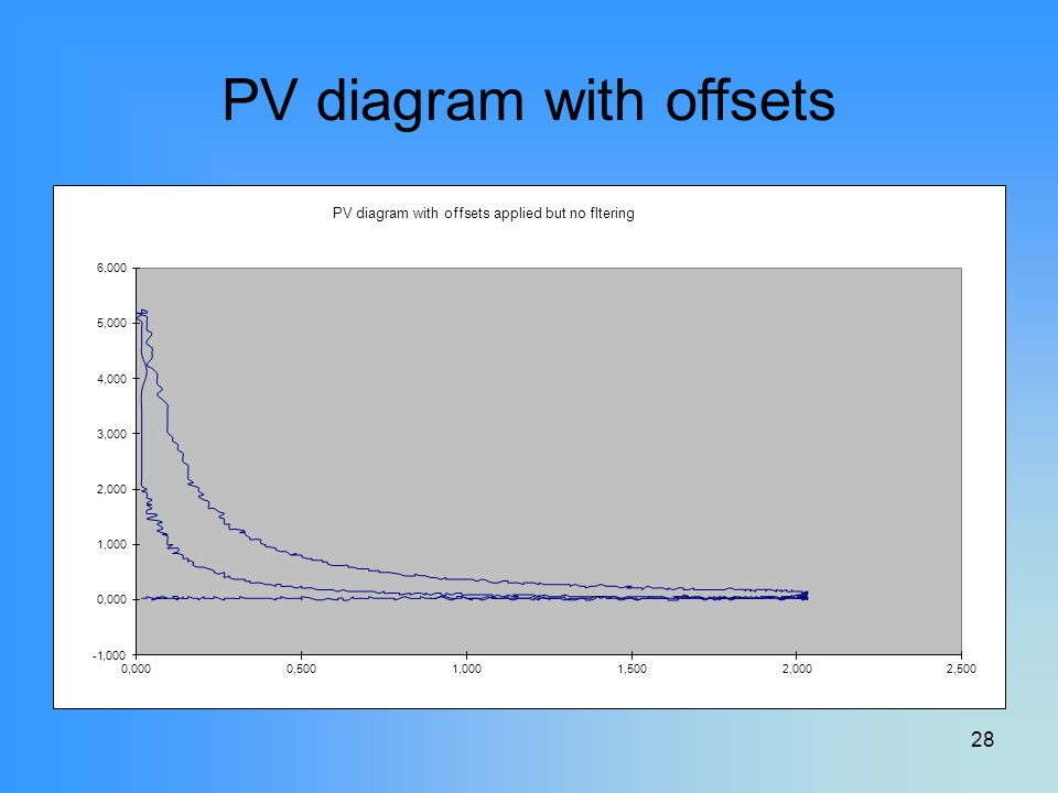 PV diagram with offsets