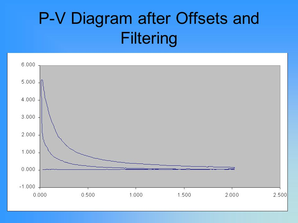 P-V Diagram after Offsets and Filtering