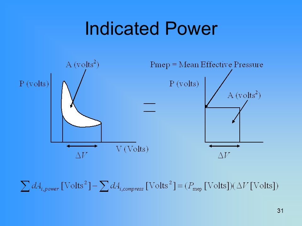 Indicated Power Mean effective pressure basically transforms the integral of the P-V diagram into a rectangle.