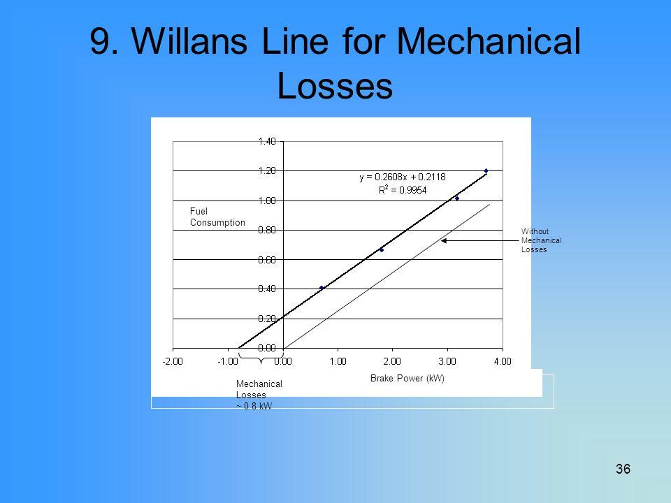 9. Willans Line for Mechanical Losses