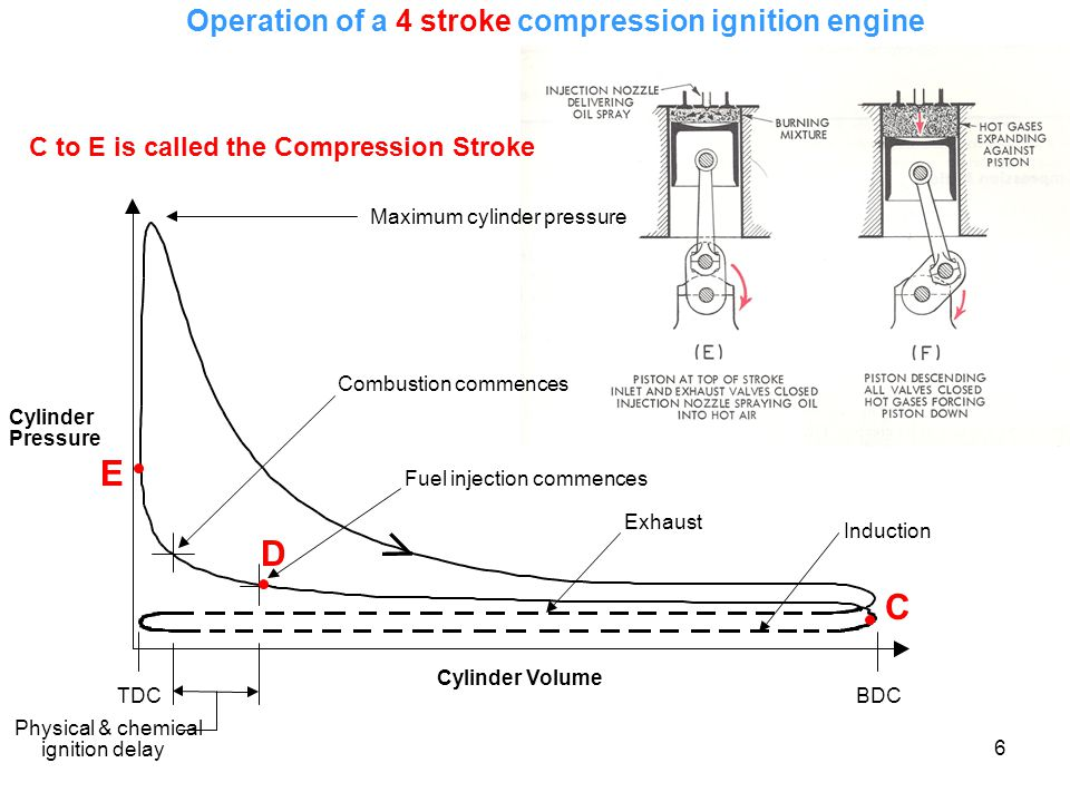 Operation of a 4 stroke compression ignition engine