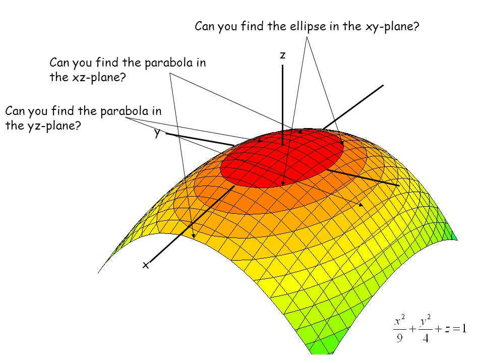 Can you find the ellipse in the xy-plane