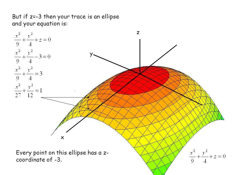 But if z=-3 then your trace is an ellipse and your equation is: