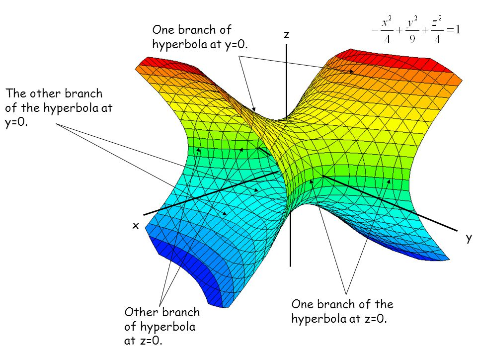 z x. y. One branch of hyperbola at y=0. The other branch of the hyperbola at y=0. One branch of the hyperbola at z=0.