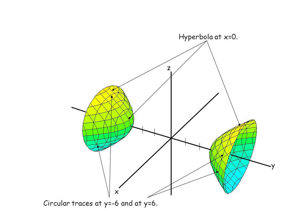 Hyperbola at x=0. x y z Circular traces at y=-6 and at y=6.