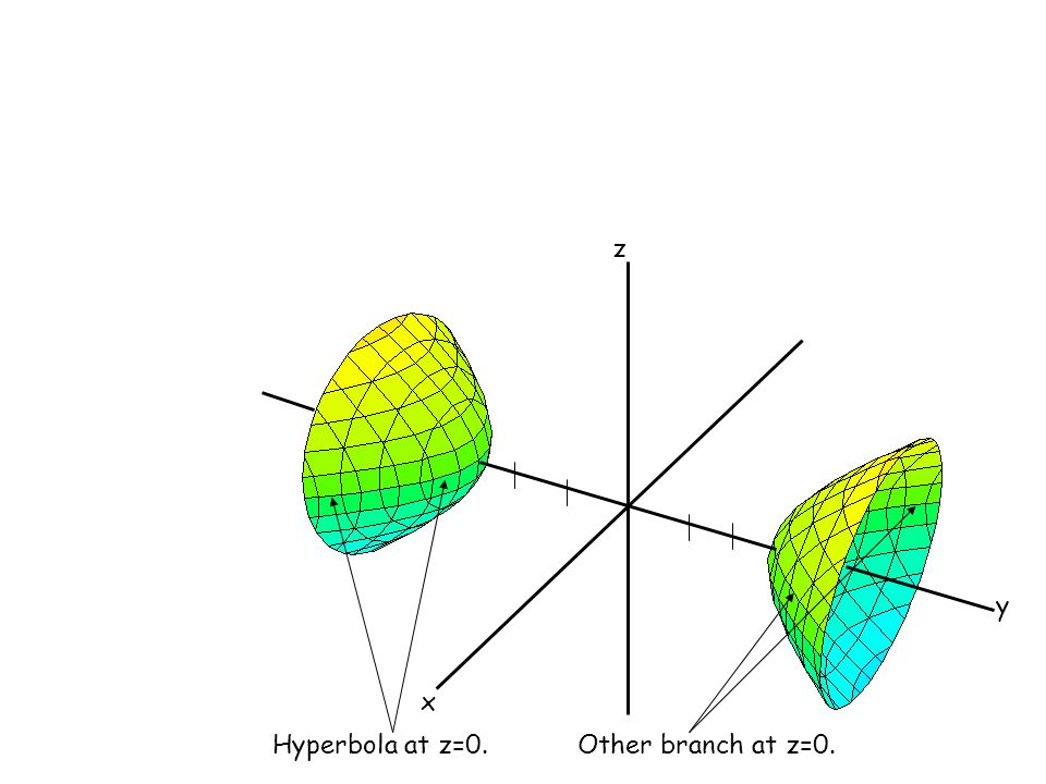 x y z Hyperbola at z=0. Other branch at z=0.