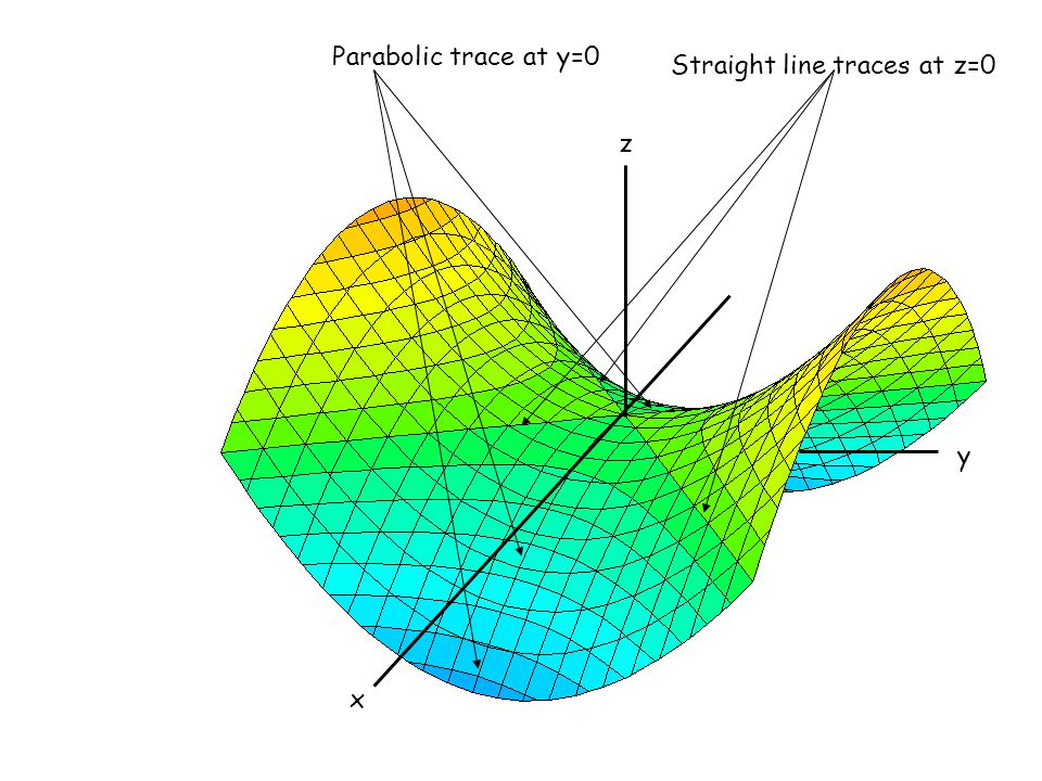 Parabolic trace at y=0 Straight line traces at z=0 x z y