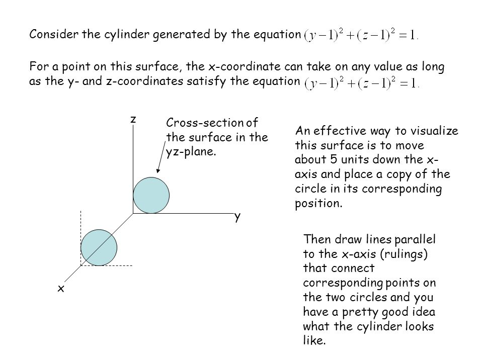 Consider the cylinder generated by the equation
