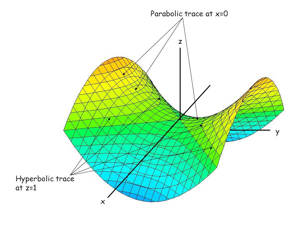 Parabolic trace at x=0 x z y Hyperbolic trace at z=1
