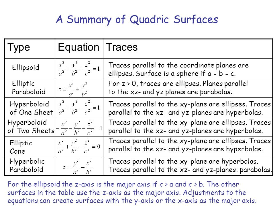 A Summary of Quadric Surfaces Type Equation Traces